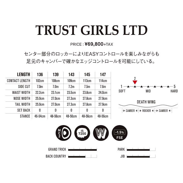TRUST GIALS LTD
